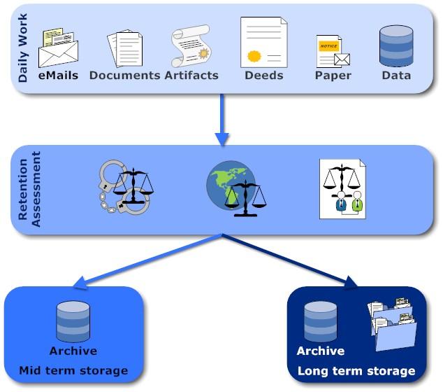 long term paper storage
